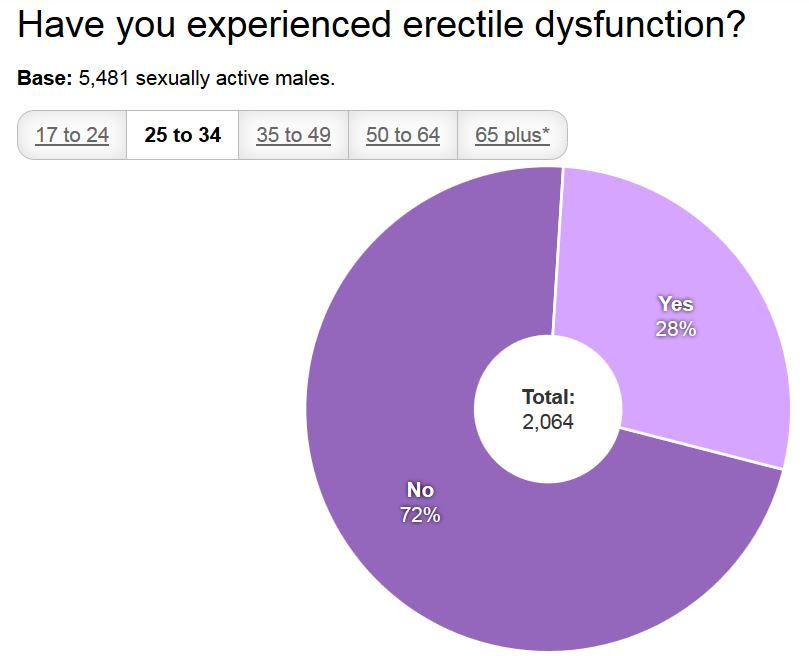 Have you experienced erectile dysfunction?