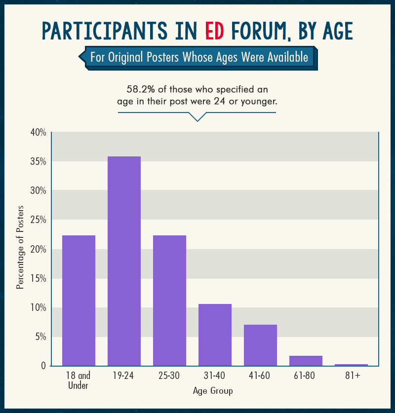 Participants in ED Forum, by age
