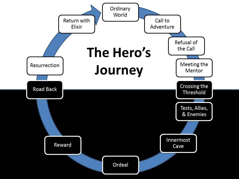 Hjälten resa