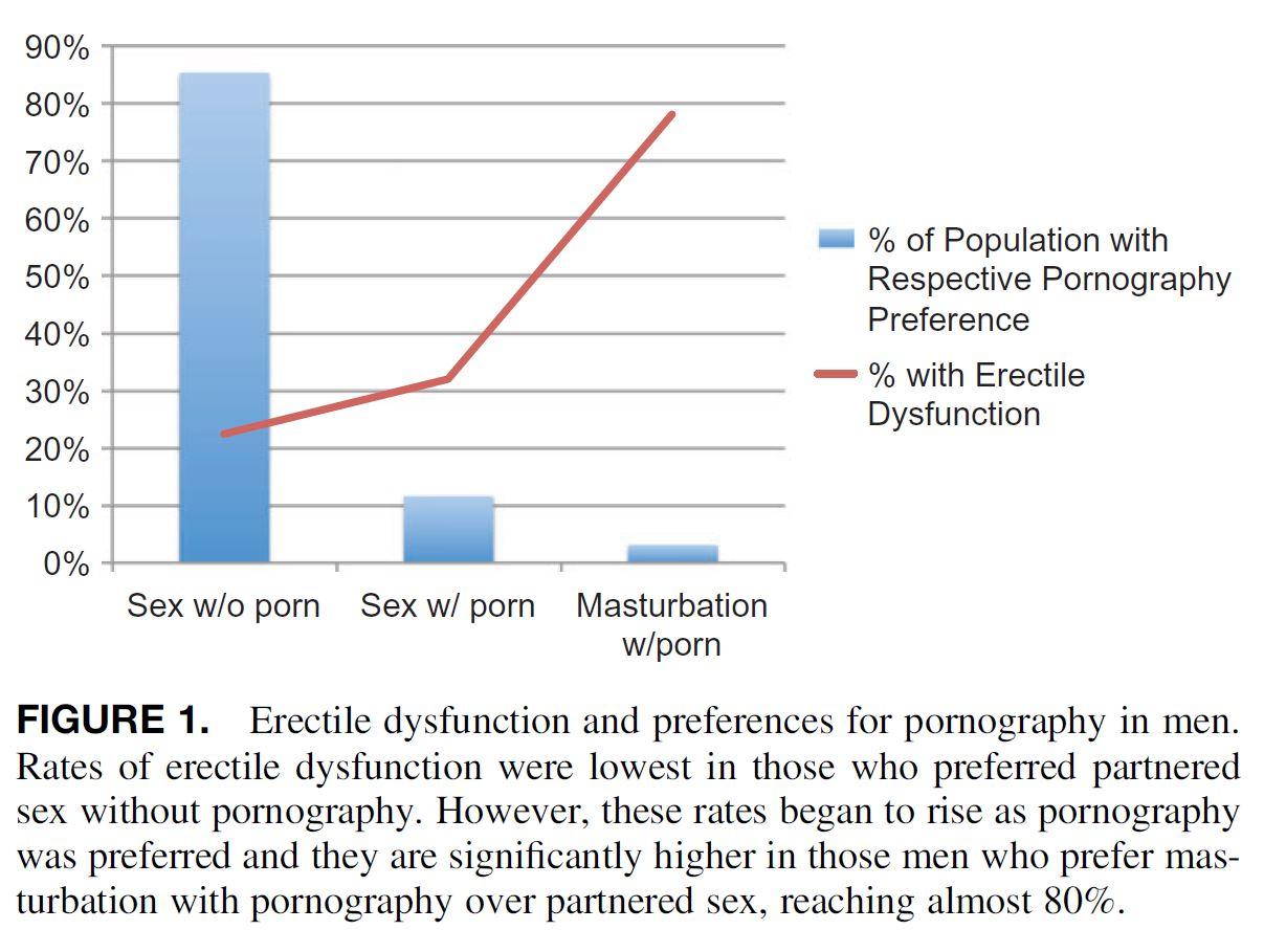 Pornography addiction