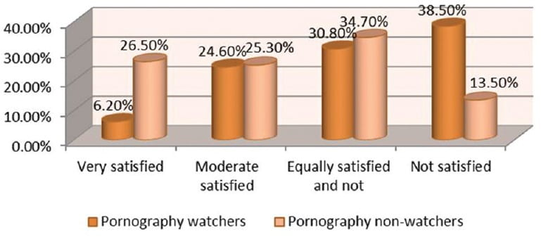 Porn addiction less satisfaction