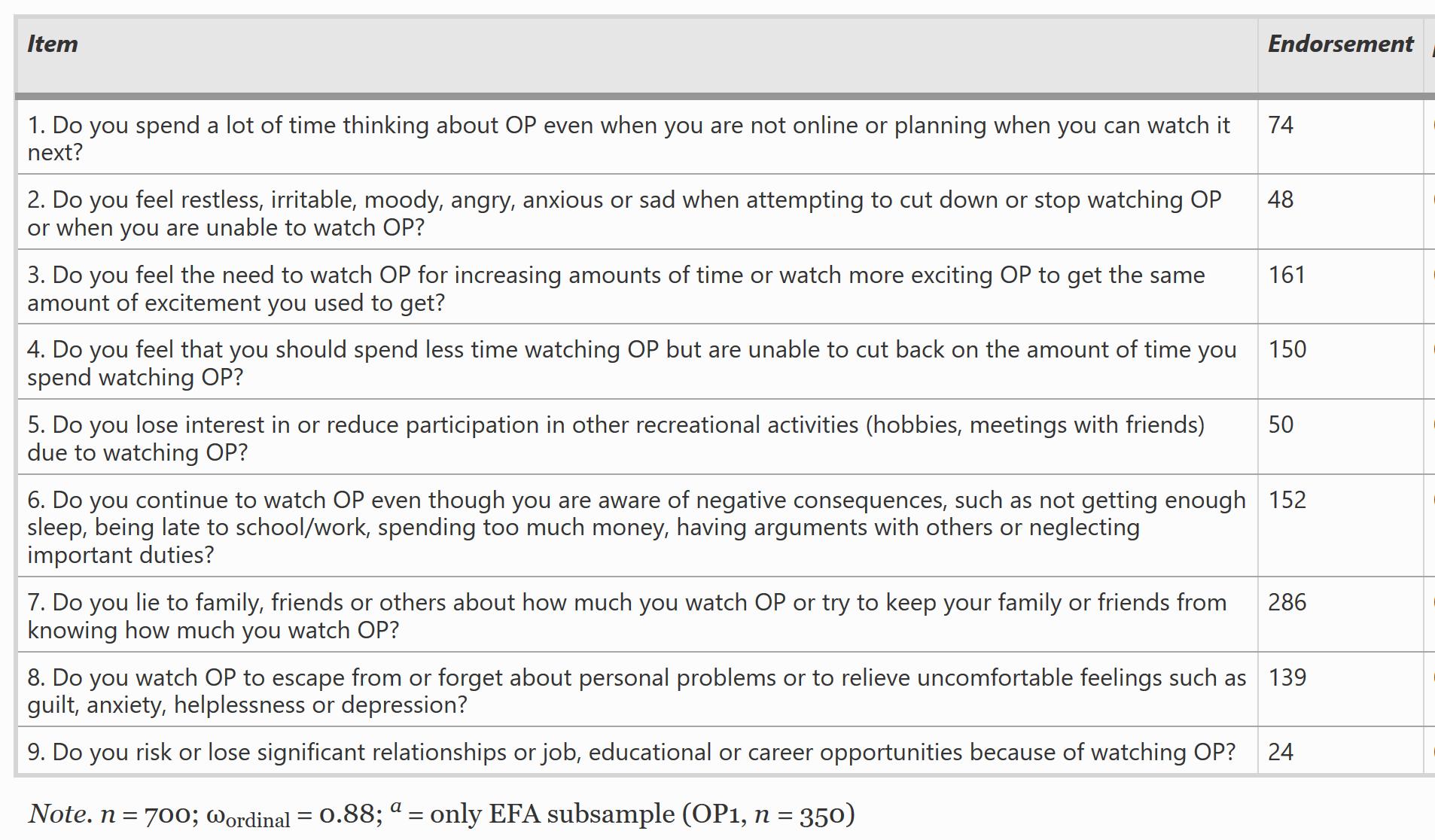 تشير الدراسات إلى نتائج تتفق مع تصاعد استخدام الإباحية (التسامح ...