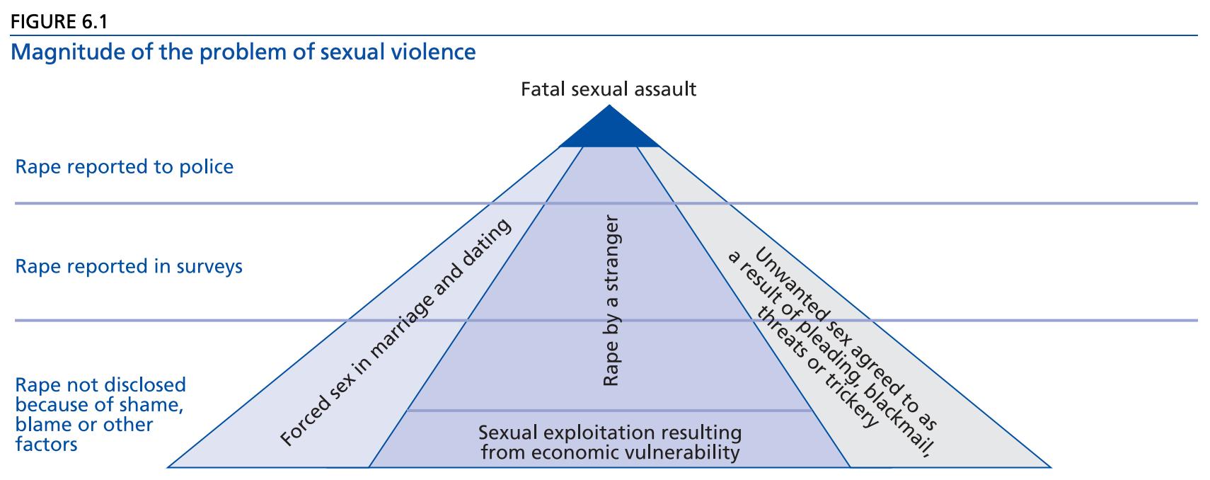 Sexual violence pyramid WHO