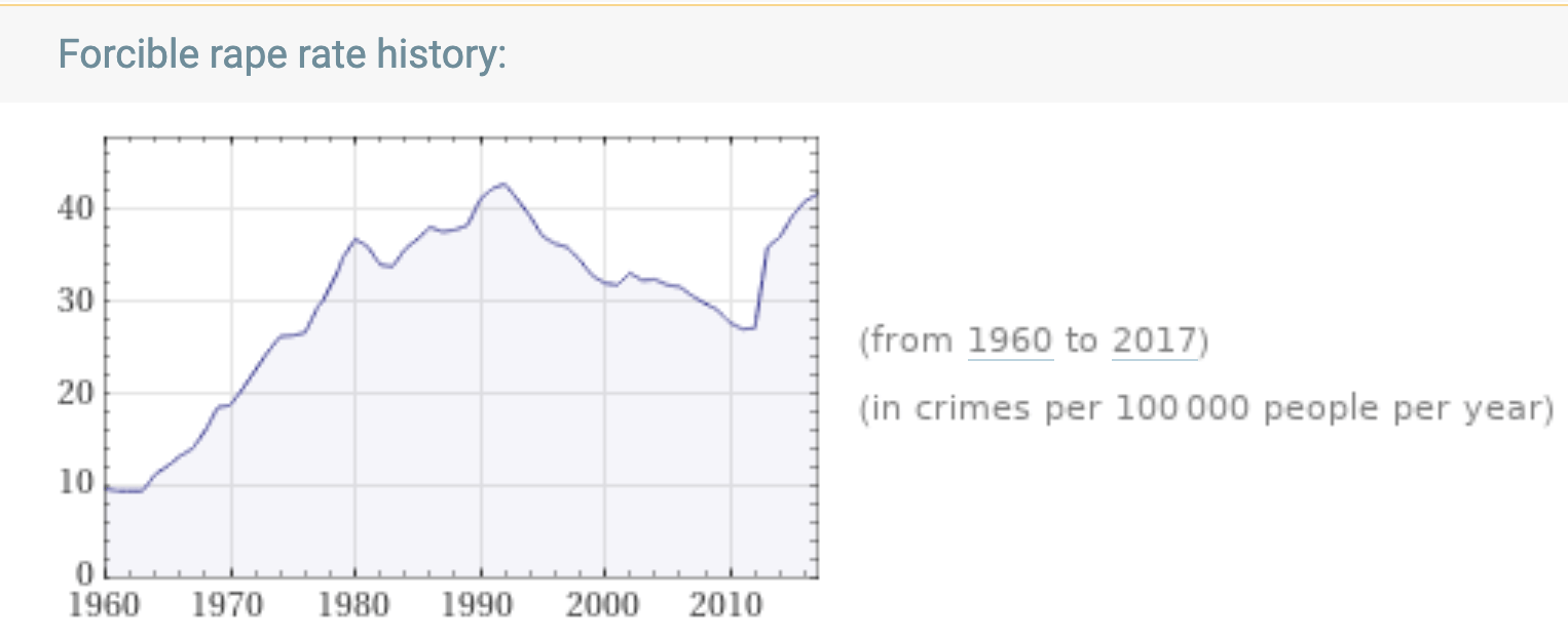 Forcible rape rate history